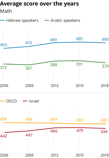 Average PISA math scores in Israel and the OECD