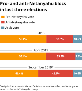 Pro- and anti-Netanyahu blocs in the Knesset, 2015 and 2019