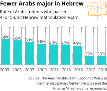 Fewer Arabs major in Hebrew.