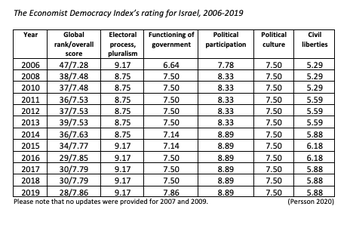 How The Economist has rated Israel's democracy 2006-2019