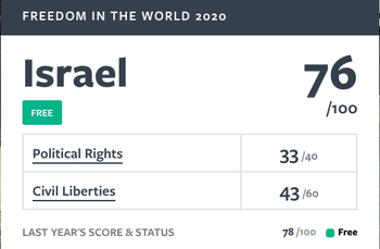 Freedom House rating for Israel, 2019