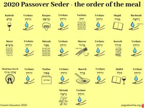 A Passover seder guide on the order of the meal.