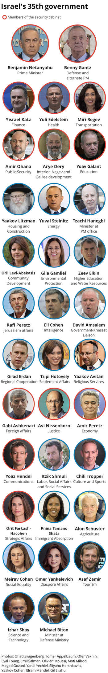 Israel's 35th government.