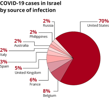 Cases by country.