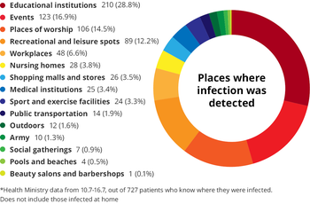 Places where infection was detected