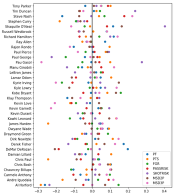 A graph showing the accuracy of predictions of NBA players' stats, as published by Technion researchers in the journal Computational Linguistics in 2020.
