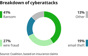 Breakdown of cyberattacks: Ransom, wire fraud, email theft, other