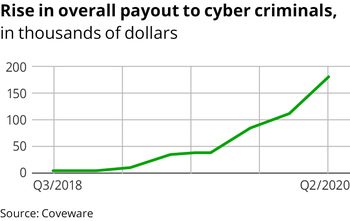 Cybercrime pays
