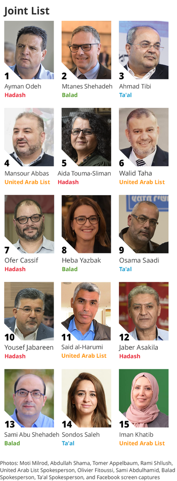 Joint List Knesset members