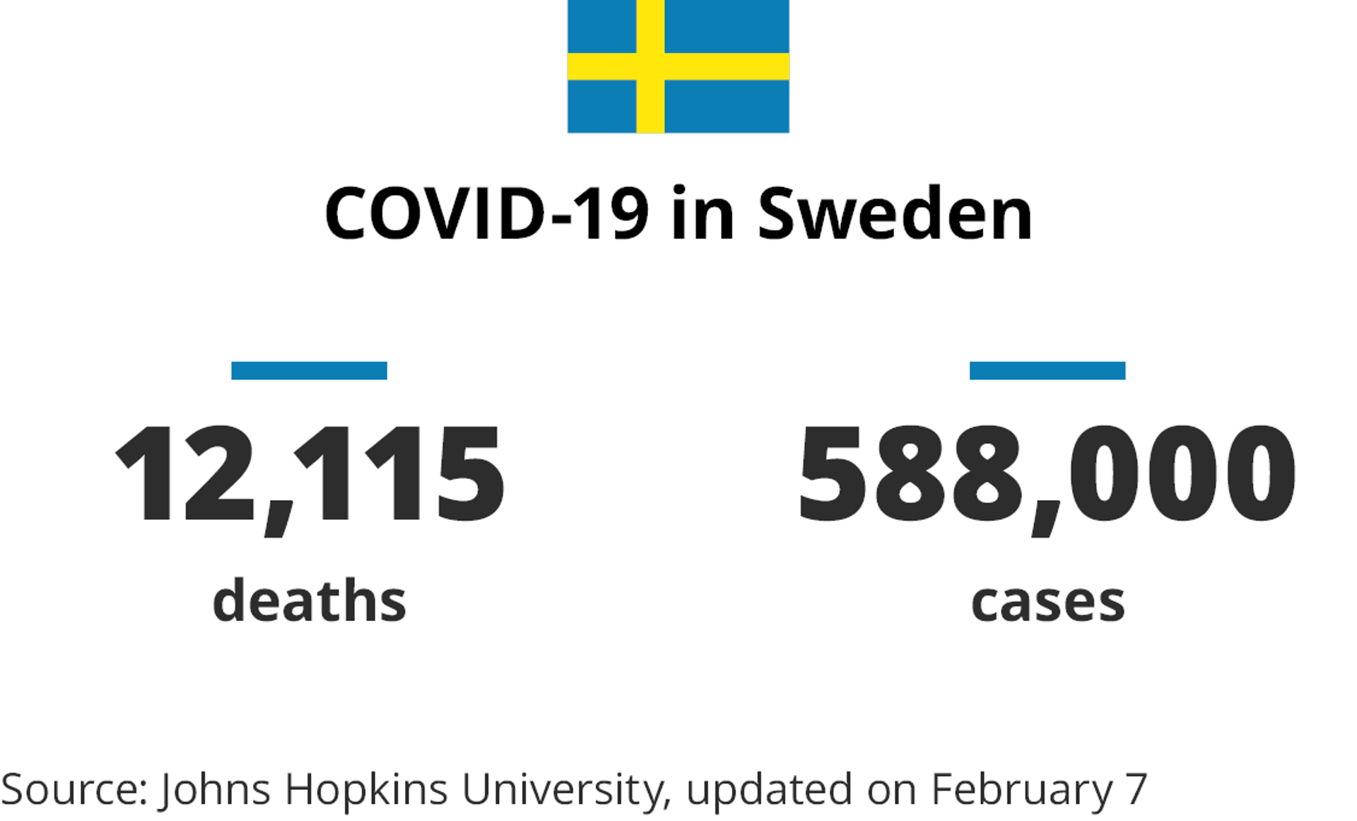 Sweden covid-19 numbers info